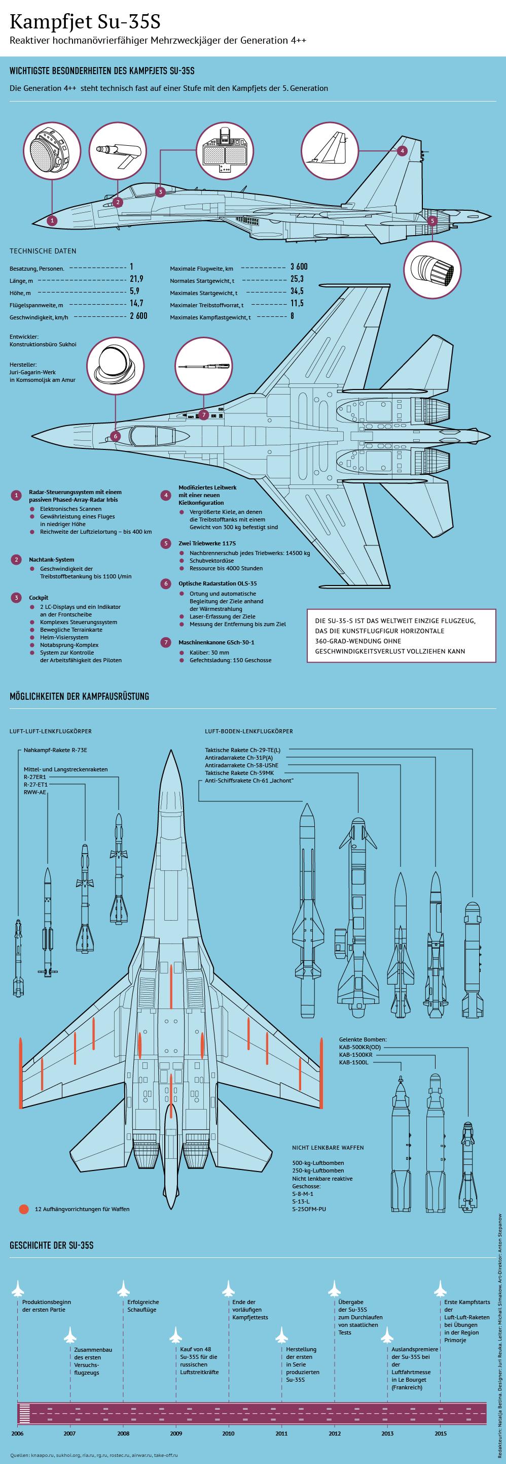 Su-35 Copyright © Sputnik - de.sputniknews.com