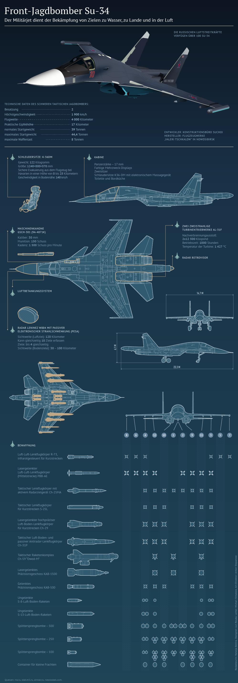 Su-34 Copyright © Sputnik - de.sputniknews.com