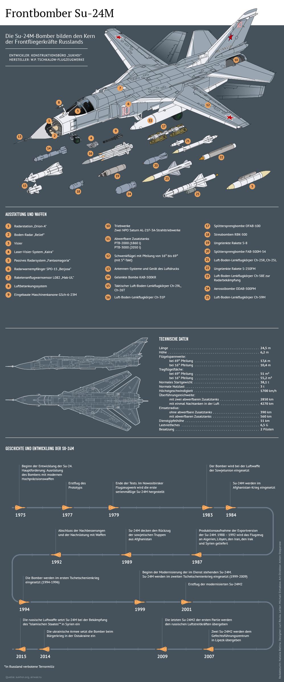 Su-24M Copyright © Sputnik - de.sputniknews.com